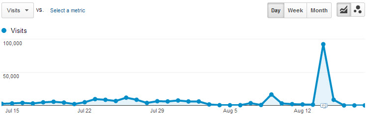 Check your analytics software for a sudden traffic spike